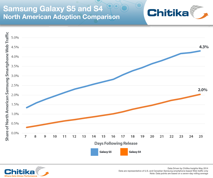 galaxy s5 adoption rate
