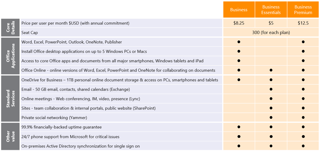 Office 365 Business plans 2015