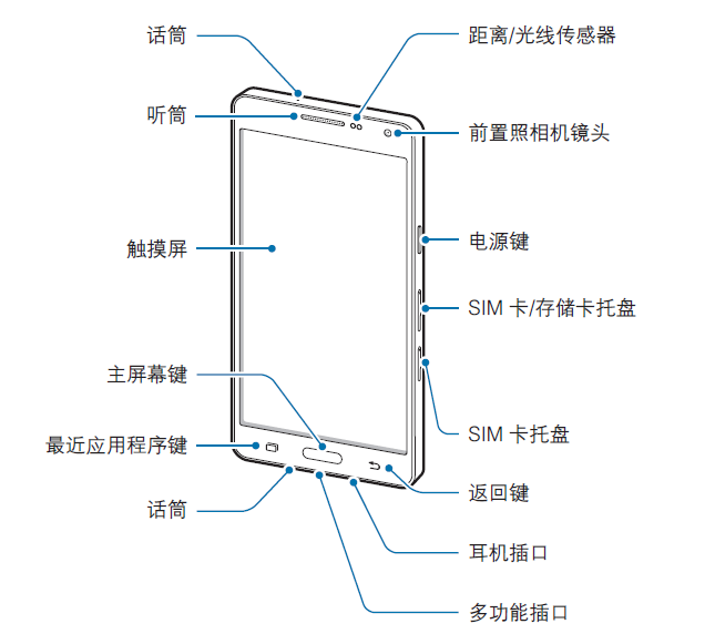 Samsung Galaxy A5 manual front
