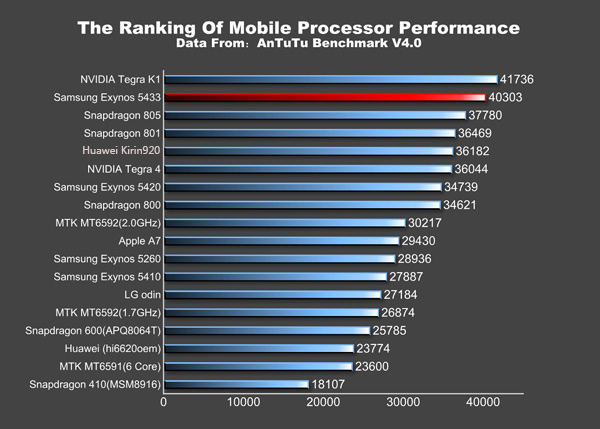 Note 4 vs nVidia Benchmark