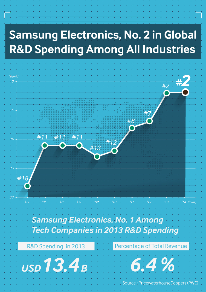 Samsung R&D Strategy&