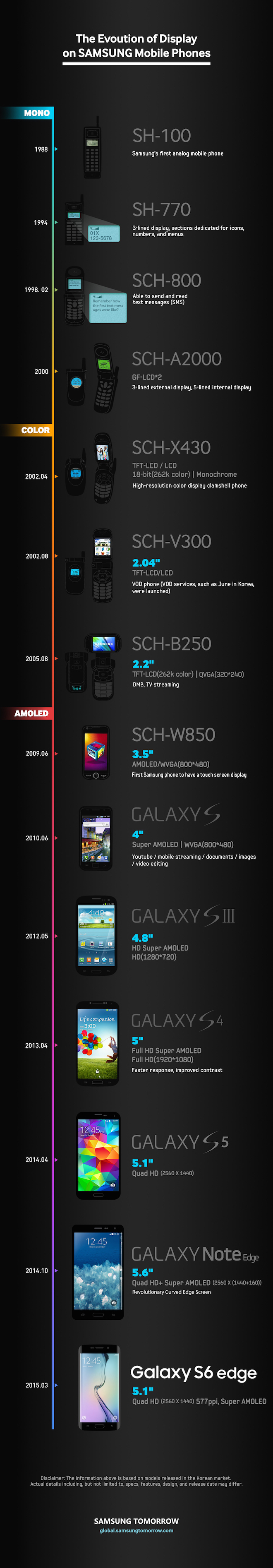 Samsung Display infographic