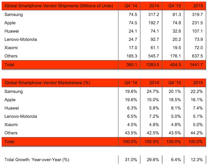 Strategy Analytics 4Q15