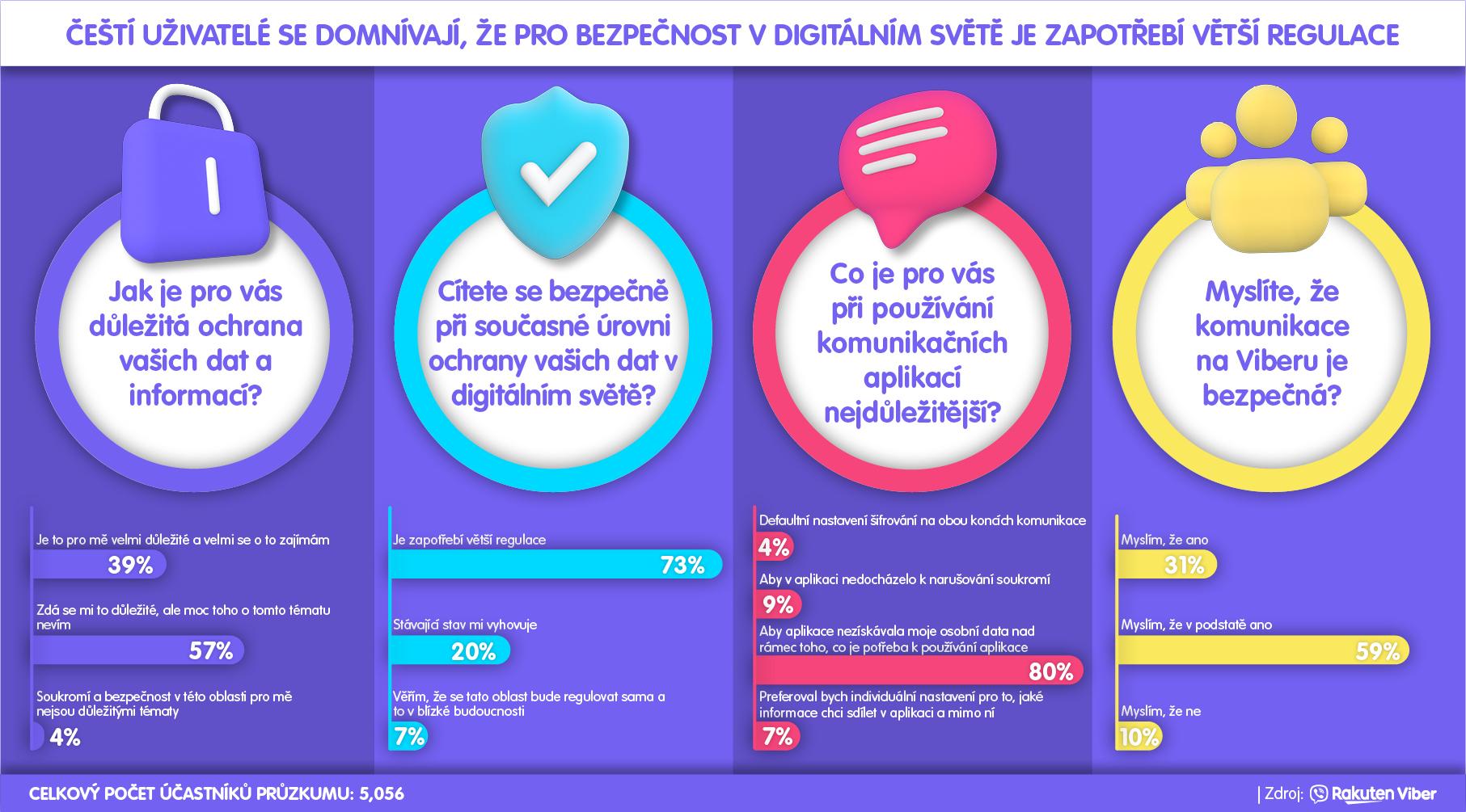 Infografika Viber